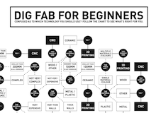 Digital Fabrication for Beginners Flowchart